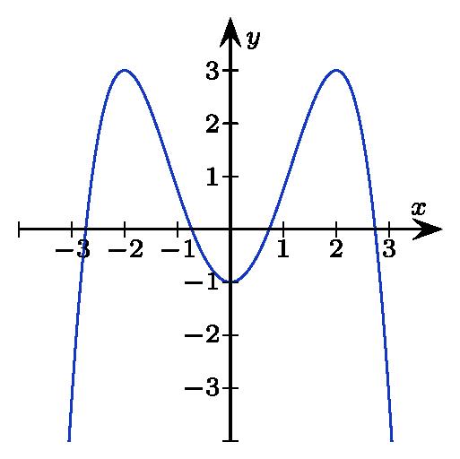 Lösung der Aufgabe zur Kurvendiskussion